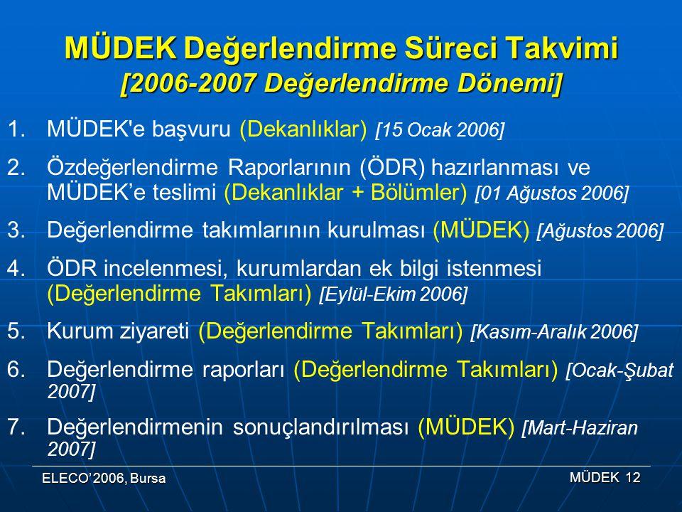 MÜDEK Değerlendirme Süreci Takvimi [2006-2007 Değerlendirme Dönemi]